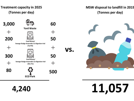 More Ambitious Actions Needed for HK to Achieve Zero Landfill by 2035 - Here is Our Proposal