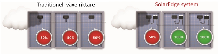 solaredge opimerare