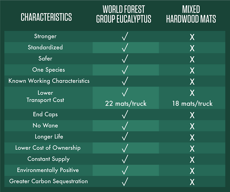 "Comparison chart 8"" Eucalyptus mats vs 8"" hardwood mats"