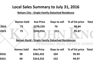 Nelson & Surrounding Area Year to Date Sales Comparison