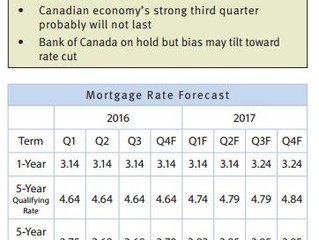 December Mortgage Rate Forecast