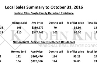 Nelson & Area Sales Summary to October 31, 2016