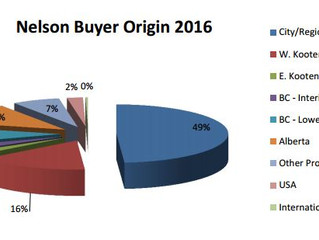 Where are our buyers coming from?