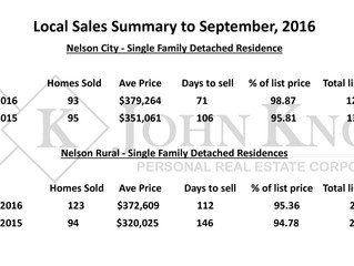Local Sales Summary to September, 2016