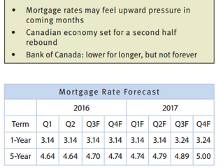 September Mortgage Rate Forecast
