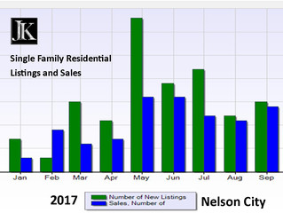 Nelson City and Nelson Rural: New Listings and New Sales To-Date