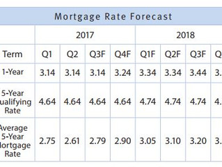 MORTGAGE RATE FORECAST: Strong Canadian Economy Could Signal Change in Interest Rates