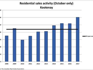 Kootenay Home Sales Tie 12-Year Old October Record