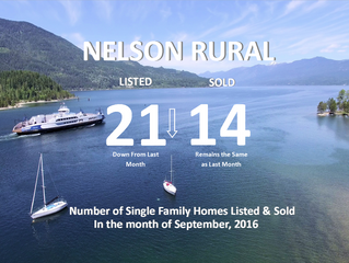 September Stats for Nelson Rural Properties:  Number of Single Family Detached Homes Listed and Sold