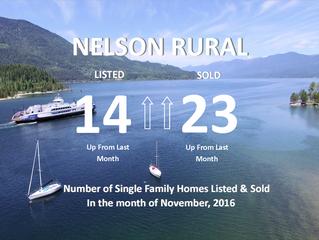 Nelson Rural: New Listings vs. Solds in the Month of November