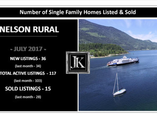 Market Stats for July for Nelson Rural Properties