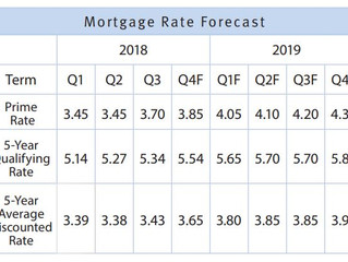 MORTGAGE RATES SET TO RISE IN FOURTH QUARTER