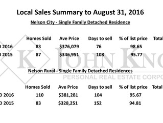 September 2016 Nelson Real Estate Update