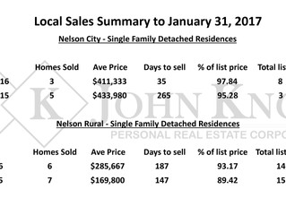 Nelson Real Estate Local Market Activity