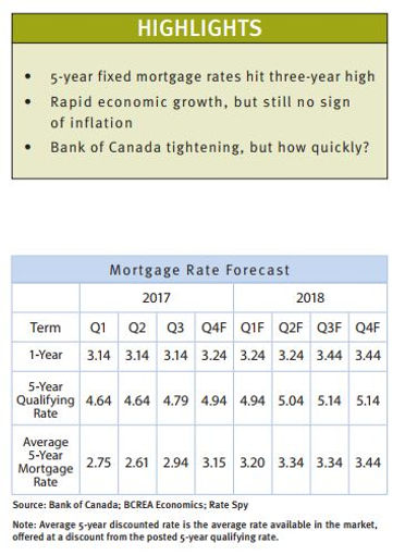 MORTGAGE RATE FORECAST | Nelson BC Homes for Sale | John