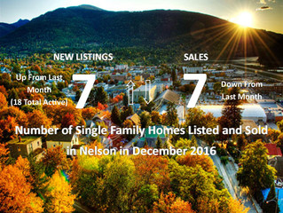 New Listings and Sales in the City of Nelson for the month of December