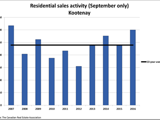 Kootenay home sales post strong year-over-year gain in September