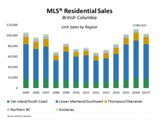 Record BC Home Sale Forecast Despite Vancouver Slowdown