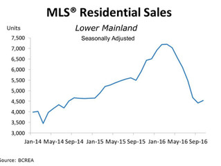 BC Housing Demand Remains Mixed in October