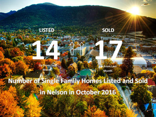 October: Number of New Listings and Sales in Nelson