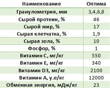 Биоритм Оптима таблица.jpg