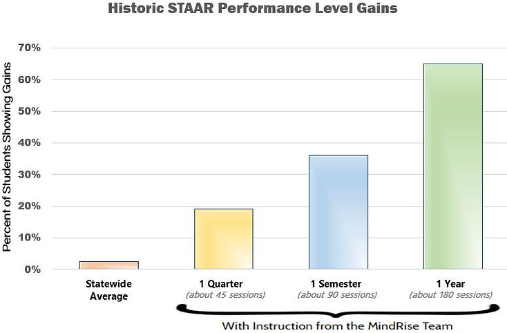 STAAR Growth Graph.JPG