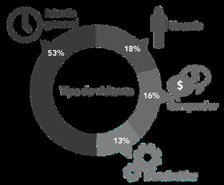 Más del 50% de los asistentes a Meximold 2019 tenían un interés general por asistir al evento.
