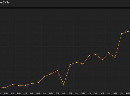 Aggiornamento Covid-19 del 26 Marzo. Risale la curva dei contagi: + 4492 rispetto a ieri