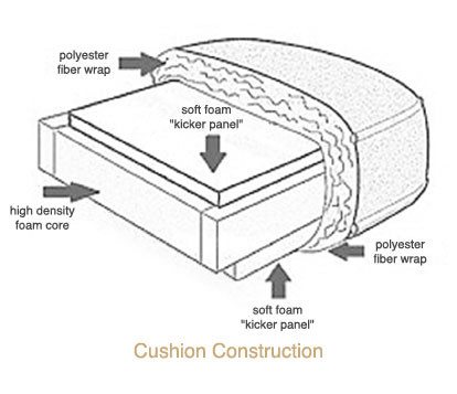 Five Panel Foam Cushion Construction