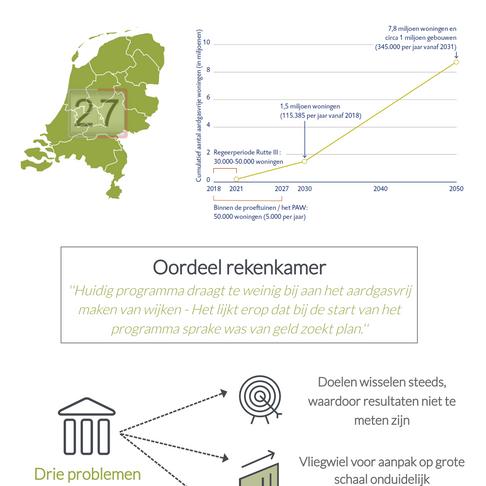 Infographic: Evaluatie programma aardgasvrije wijken