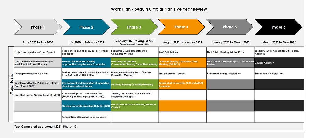 Revised Work Plan- Aug 2021.jpg