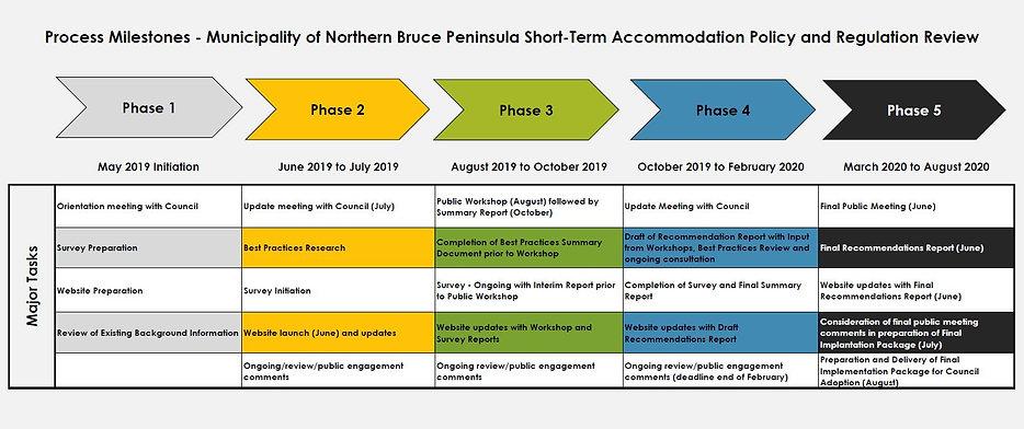 NBP Timeline.JPG