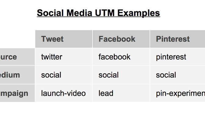 UTM Codes - Identifying High-Performing Digital Marketing Campaigns