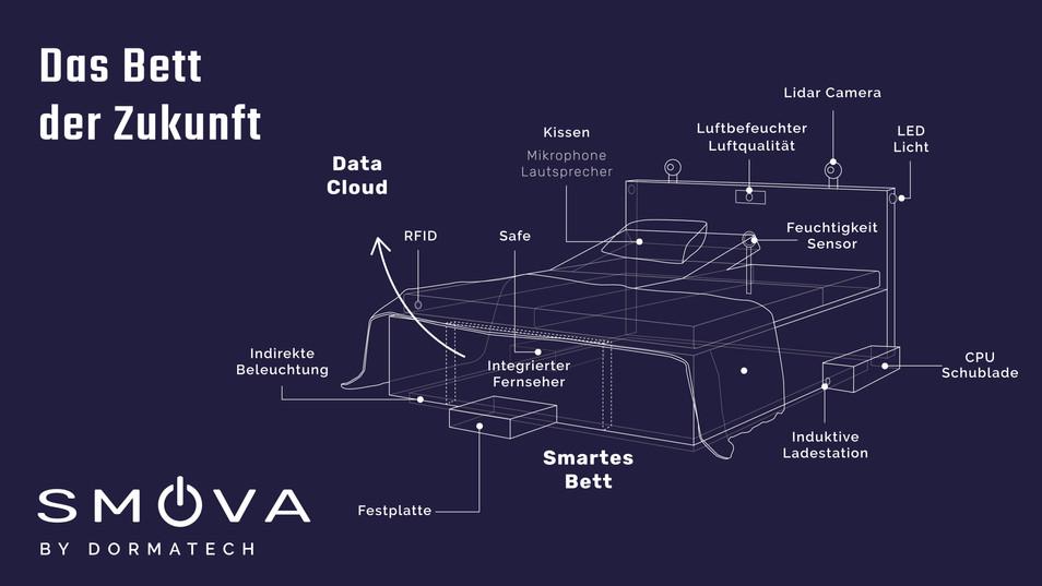 Smova: Smart bed