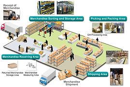 SAP S/4 HANA Extended Warehouse Management