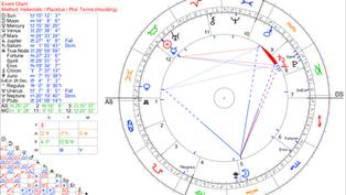 Ay Düğümleri İkizler / Yay Aksında
