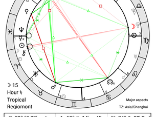 Koronavirüs 'ün Astrolojik Analizi