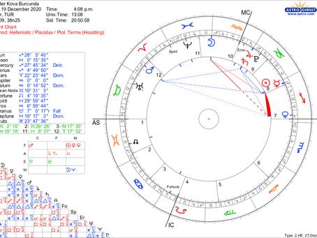Jupiter Kova Burcunda (2020 Aralık / 2021 Aralık)