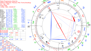 Steve Jobs ve Doğum Haritasında Mars Koç Burcunda