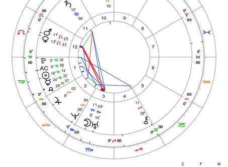 Kariyer Göstergeleri Serisi - Astrolog