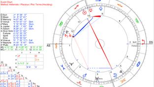 30 Kasım 2020 - İkizler Burcunda Ay Tutulması