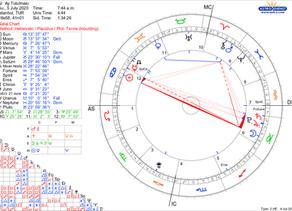 5 Temmuz Oğlak Burcunda Ay Tutulması