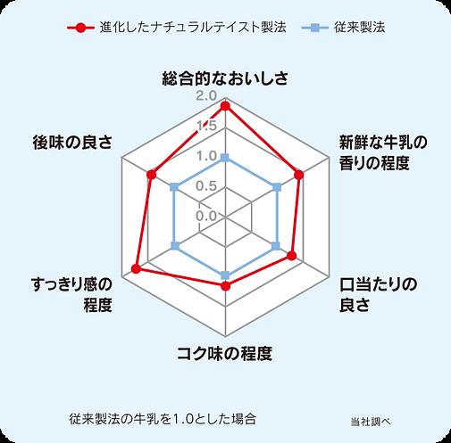 tastymilk_graph.png