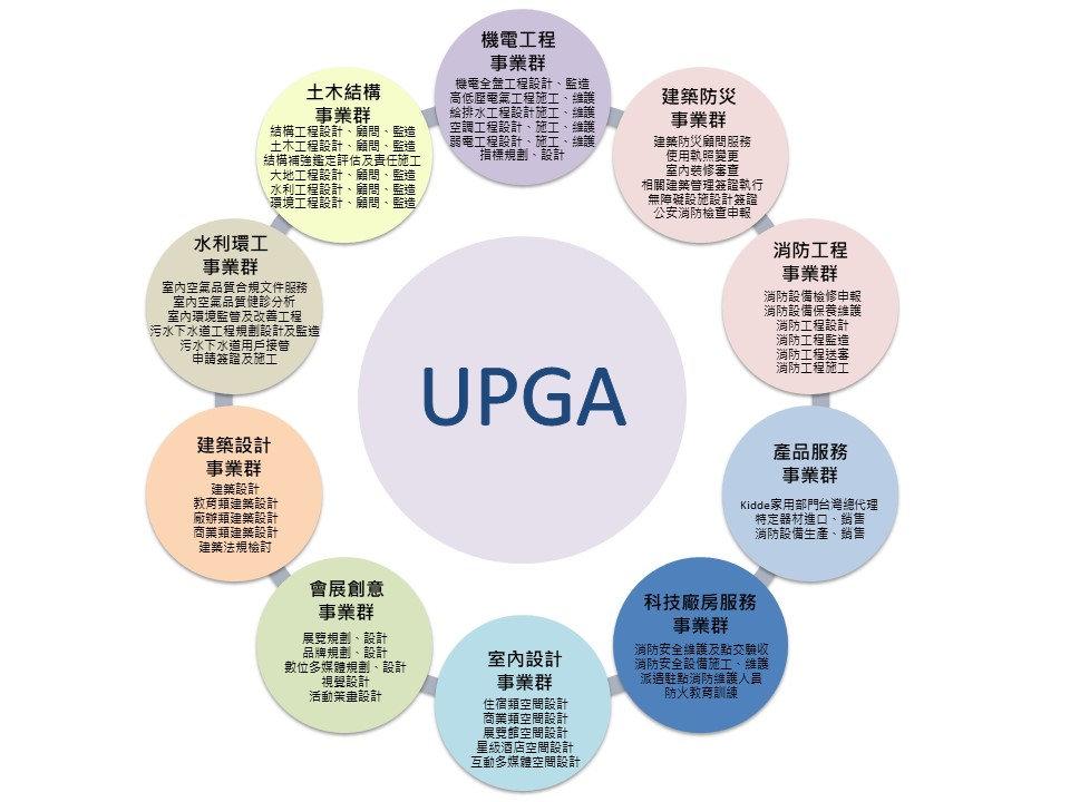 20191028更新_UPGA事業群圖1.jpg