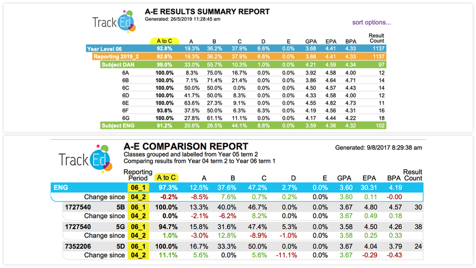 A-E Results by class