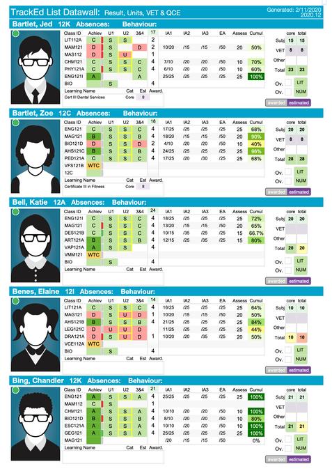 Datawall 5 per page - Senior Schooling