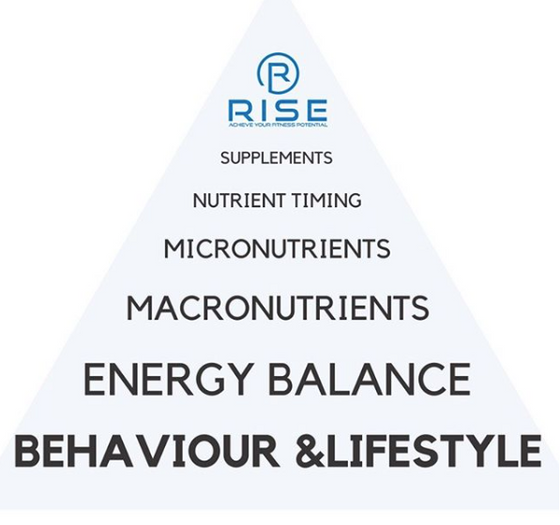 The Pyramid Of Importance For Weight Management