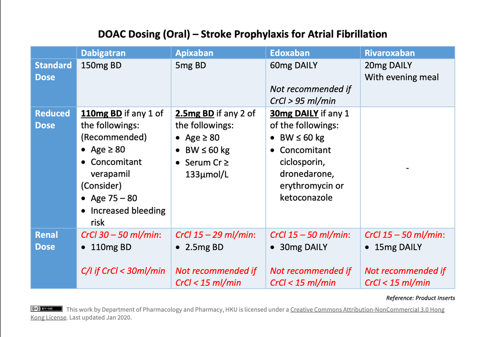 DOAC - Dosing in Stroke Prophylaxis for AF
