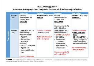DOAC - Dosing in DVT & PE