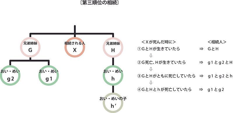 第三順位の相続.jpg